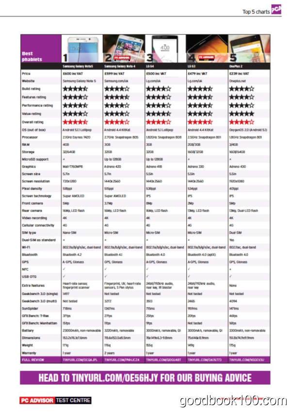计算机杂志PC Advisor_2016年合集高清PDF杂志电子版百度盘下载