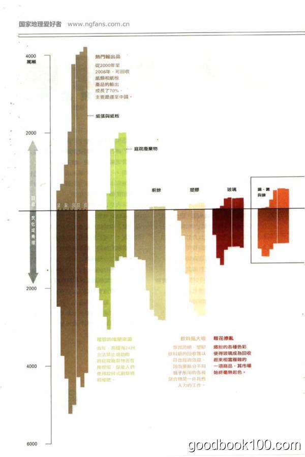 [年费VIP免费]美国国家地理中文版_National Geographic_2008年合集高清PDF杂志电子版百度盘下载 共12本
