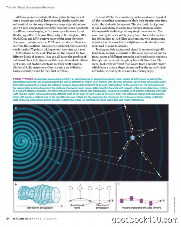 天文类杂志_Sky and Telescope_2019年合集高清PDF杂志电子版百度盘下载 共12本 612MB
