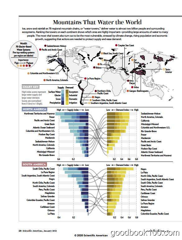 科学美国人_Scientific American_2021年合集高清PDF杂志电子版百度盘下载 共12本